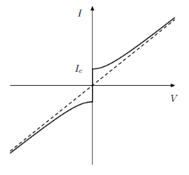 IV curve josephson