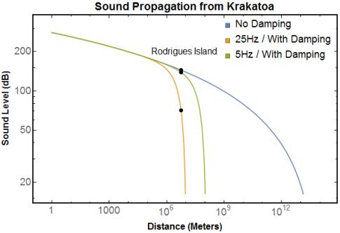 KrakatoaLogLog