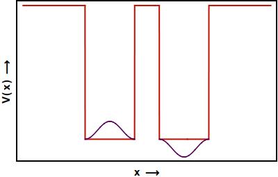 Anti-symmetricDegenerate