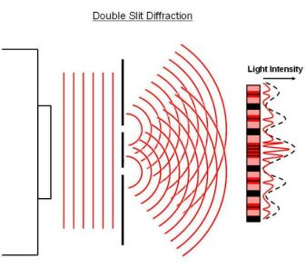 double_slit_diffraction_1-624x567