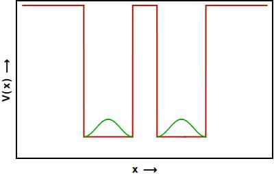 SymmetricDegenerate