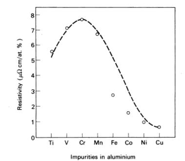 aluminum impurties